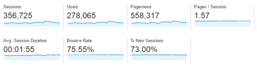Google Analytics Dec 2014 - Jan 2015