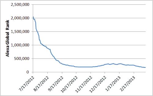 Alexa Global Traffic Rank History