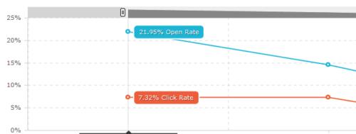 MailChimp Statistics
