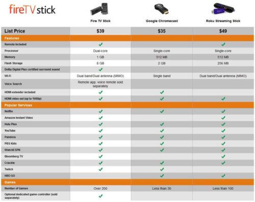 Amazon FireTV Stick vs Chromecast vs Roku Streaming Stick