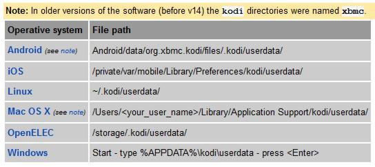 5 Kodi advanced settings I always use on media centers