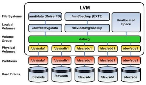 LVM HowTo - Move, LVM Resize, and LVM snapshot