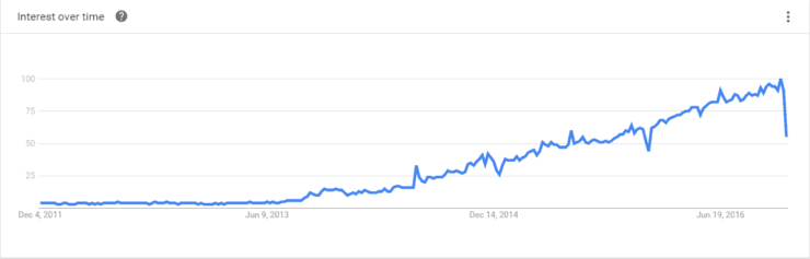 Docker Popularity Over time
