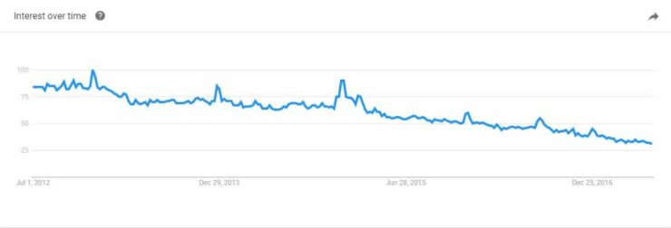Google Trends interest graph on torrents - usenet vs torrents