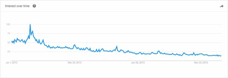 Google Trends interest graph on Usenet - usenet vs torrents