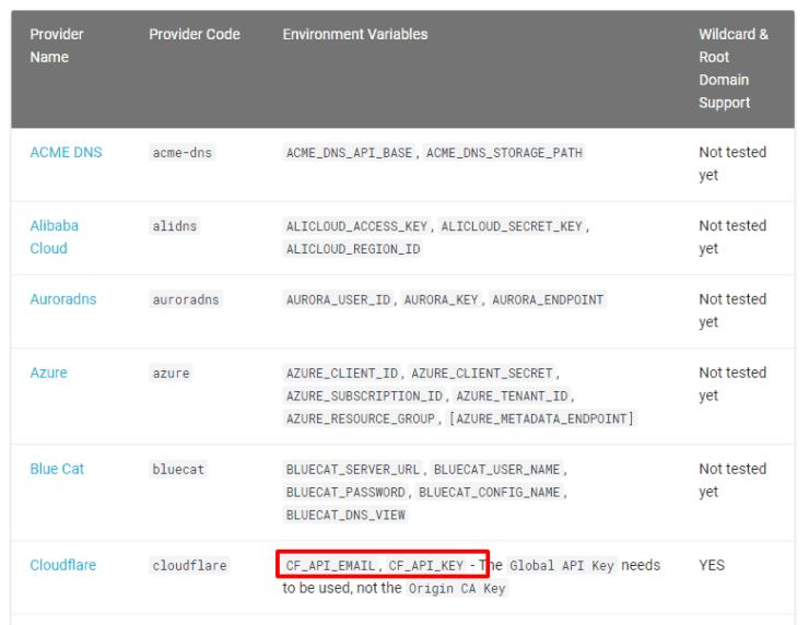 Let's Encrypt Traefik Wildcard DNS Providers List