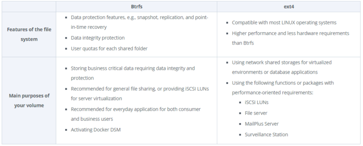 BTRFS vs EXT4 - Synology's Recommendation