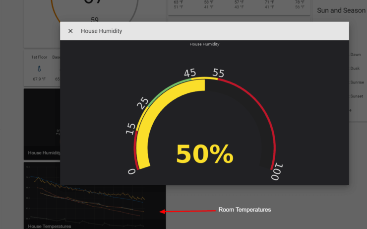 Temperature Chart and Humidity Guage from Grafana on Home Assistant