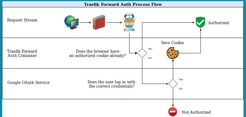 Google OAuth with Traefik - Secure SSO for Docker Services