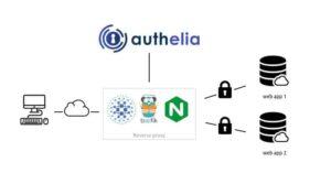 Authelia Tutorial for Docker and Traefik