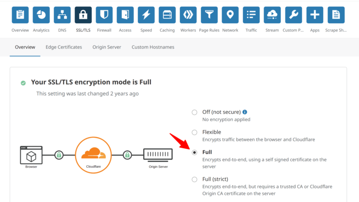 Cloudflare SSL Encryption Mode for Traefik