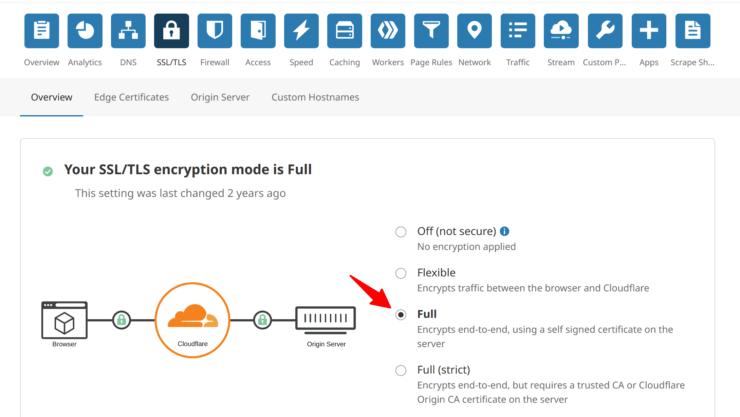 Cloudflare SSL Encryption Mode for Traefik